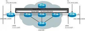 GRE + IPSec