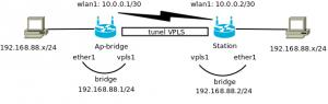 Tunel VPLS